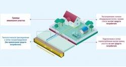 «Стоимость равна нулю»: как провести газ за счет государства